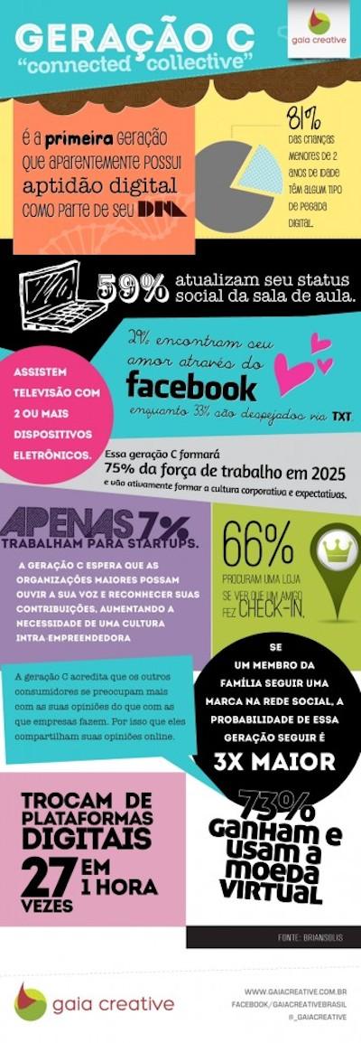 infografico_geracao_C